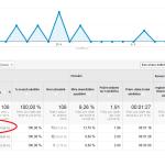 Zbavte se referrer spamu v Google Analytics! (Aktualizováno: 30.6.2015)